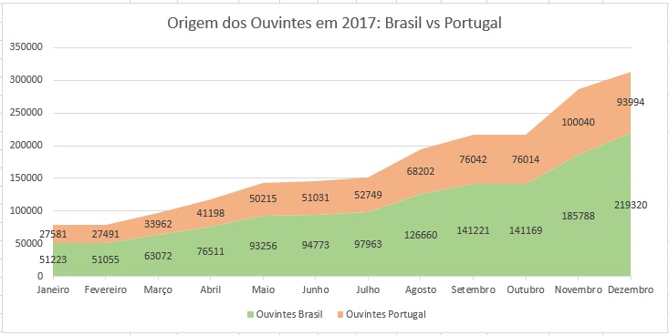 ouvintes-mistica-fm-2017-brasil-vs-portugal